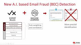 DEMO – Smart Protection for Office 365
