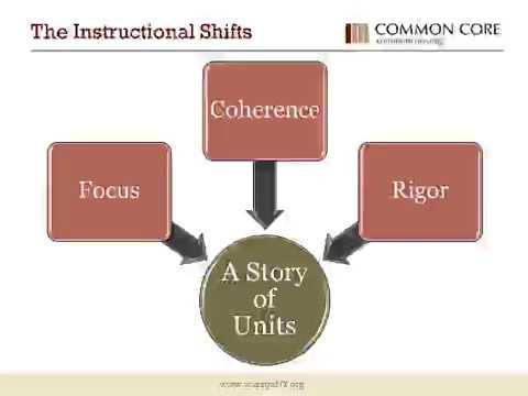 Pre K Mathematics Curriculum Common Core Shifts Pedagogy And