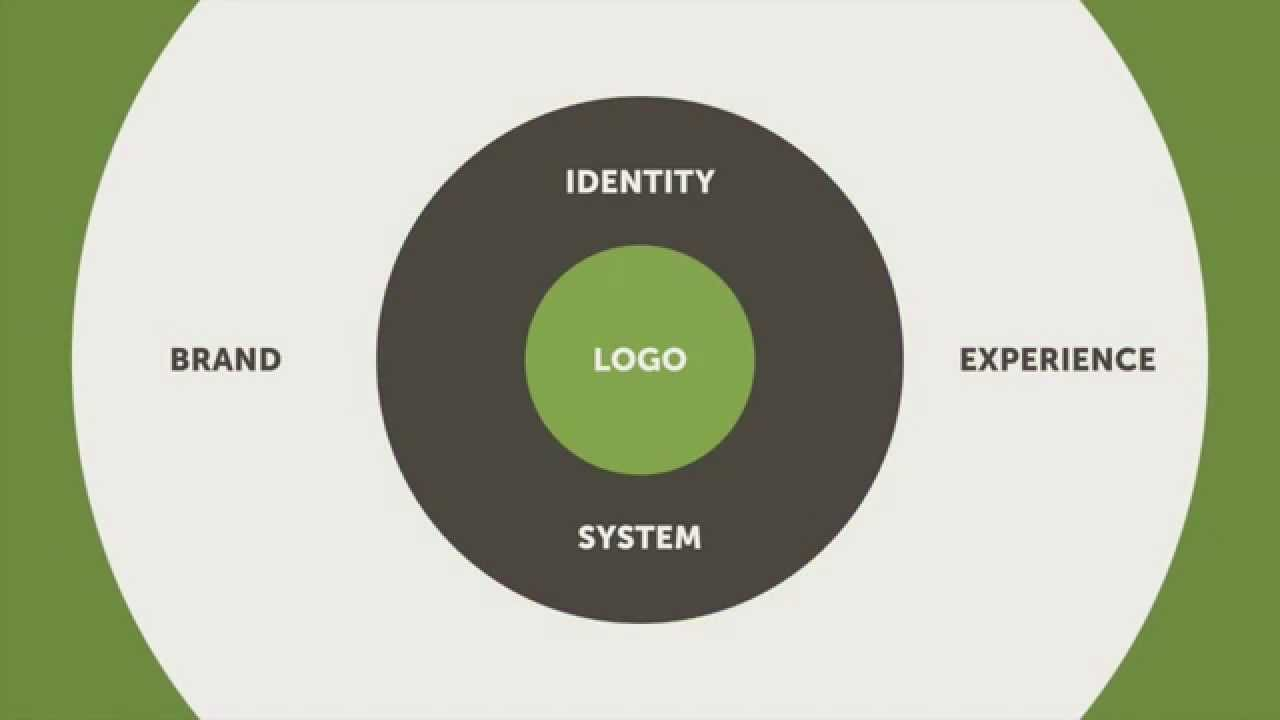 How To Design a Brand Identity - YouTube