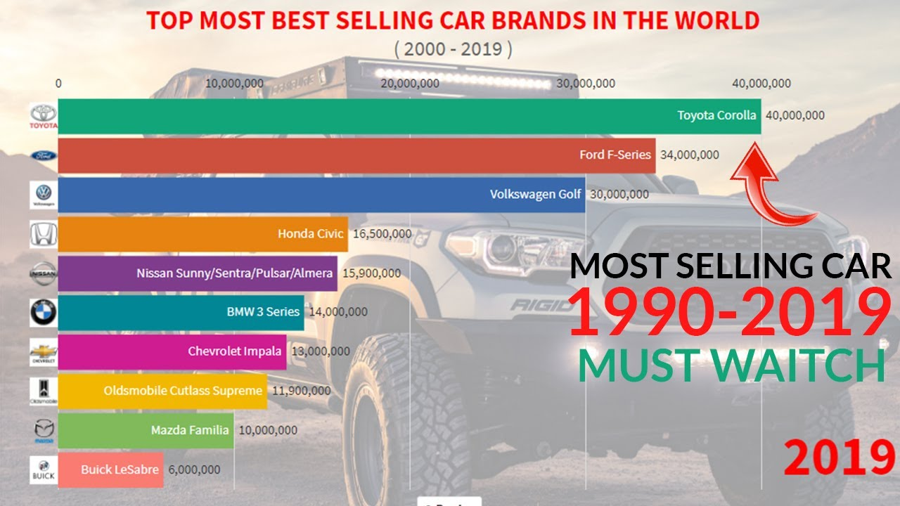 Best Selling Car Brand In The World Ranking 1990 2019 Youtube
