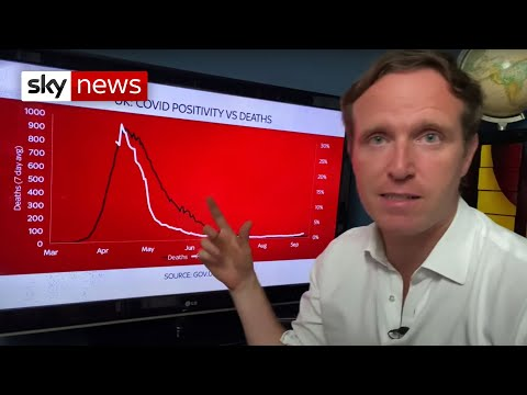 The Data Dive: COVID-19 cases are rising in the UK – but are deaths?