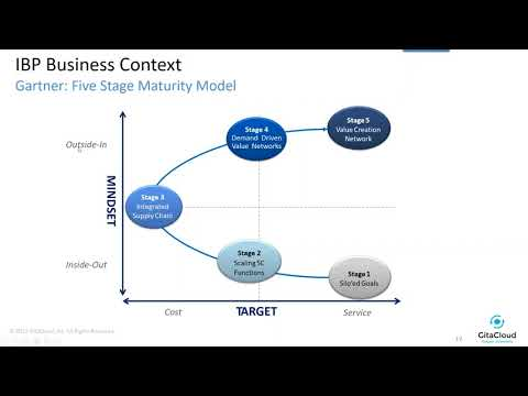 Business Context for IBP: Why Care?