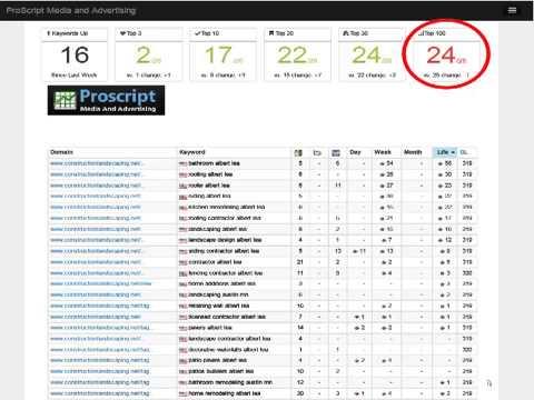 ProScript Media Ranking Report, Understanding your Google Rankings