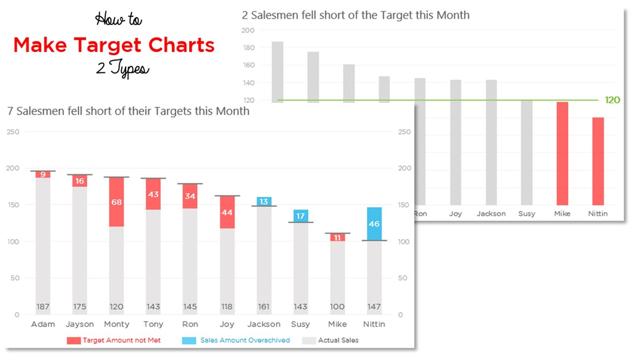 target chart 1 - same target for all values