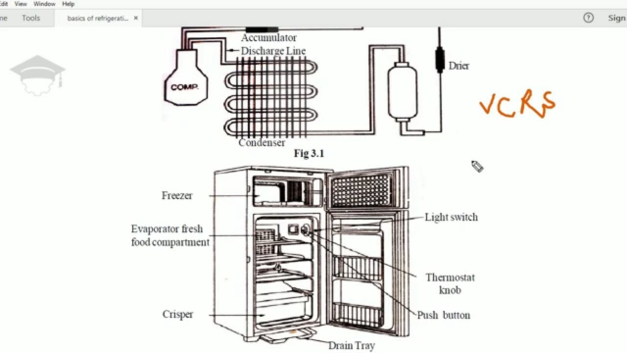 How does refrigerator works? working of domestic fridge