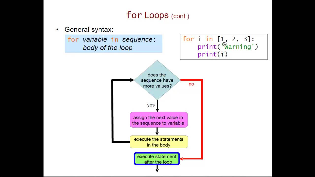 Definite Loops in Python