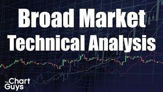 SPY IWM QQQ XLF VIX Technical Analysis Chart 2/9/2019 by ChartGuys.com