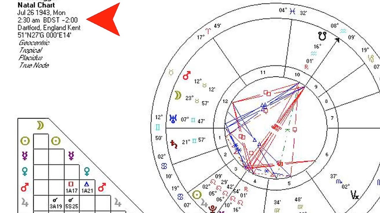 What Is A Natal Chart Astrology Charts Youtube