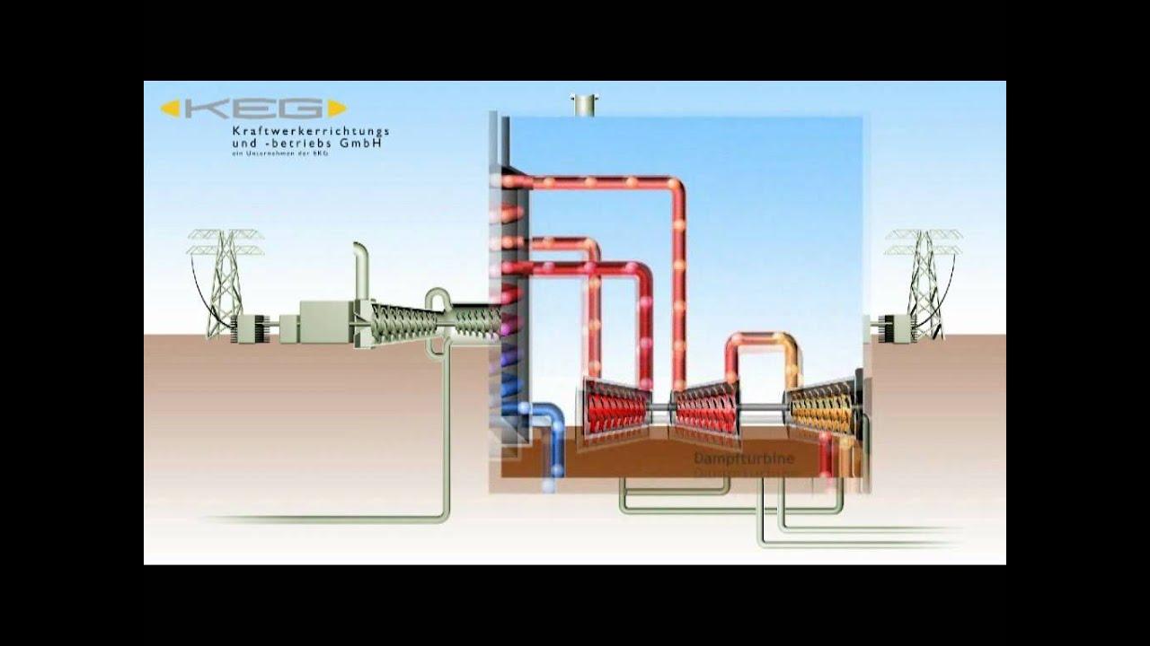 Gas Und Dampfkraftwerk