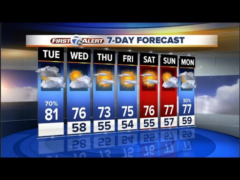 Rain and storms possible today, dry weather on the way