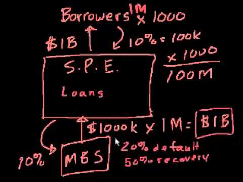 05 - Credit crisis - 07 - Mortgage-backed securities III.webm