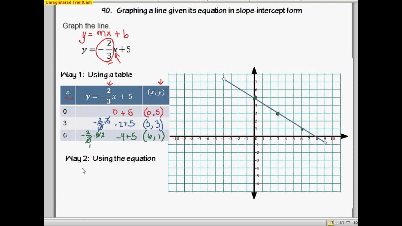 Drawing Lines With Given Intercepts : Geo a graphing line given its equation in slope