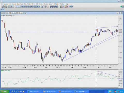 FOREX TRADING Tutorial with Screen Capture