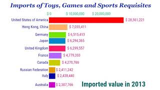 Imports Value Of Toys, Games And Sports Requisites
