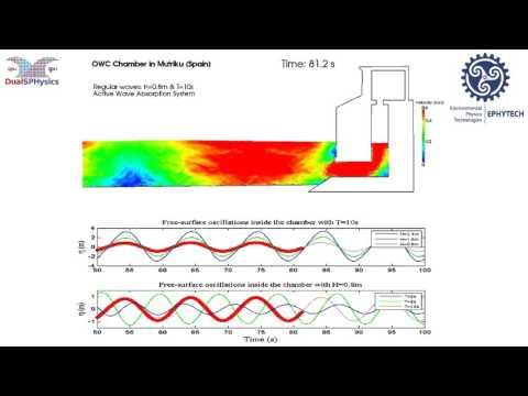 Simulation of Oscillating Water Column in Mutriku (Spain) with DualSPHysics