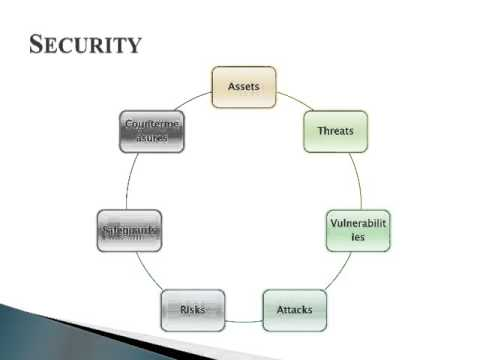 Security Issues In Design And Development of High Performance Ubiquitous Computing