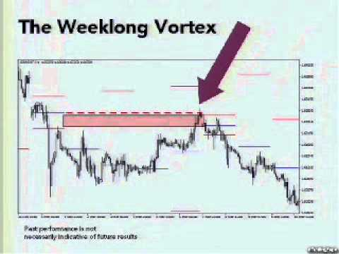 10 forex strategy rob booker