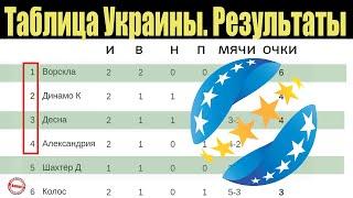 Чемпионат Украины по футболу УПЛ 2 тур Первая потеря Луческу и перенос Шахтера Таблица результаты