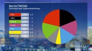 Parteien Politiker Positionen rbb 08.09.2016