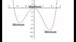 using the derivative to find minima and maxima points