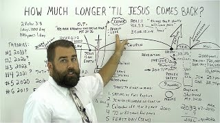 How Much Longer Til Jesus Comes Back?