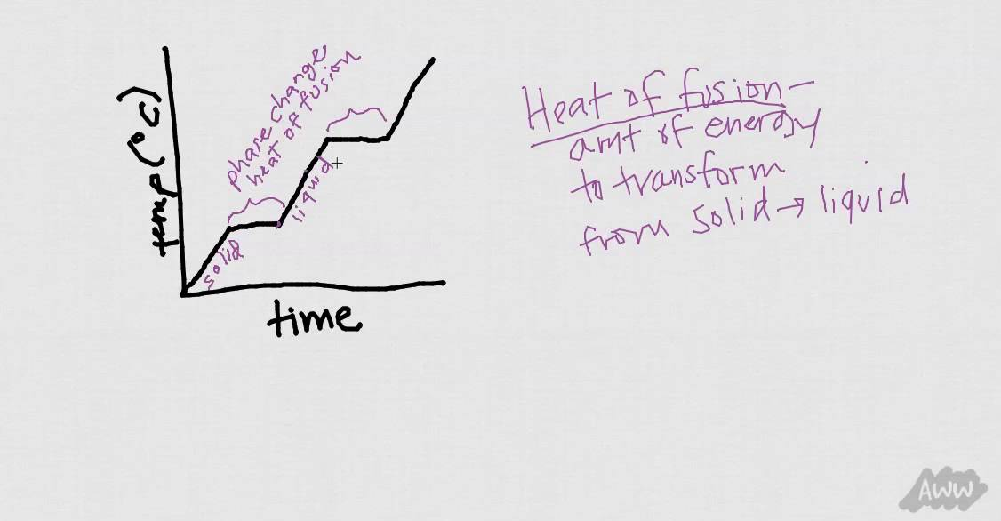 Heating Curve of Water, Explained - YouTube
