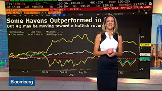 Bloomberg Market Wrap 10/11: Havens, Chip Stocks, Soybean Futures