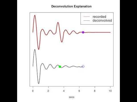Deconvolution Explanation