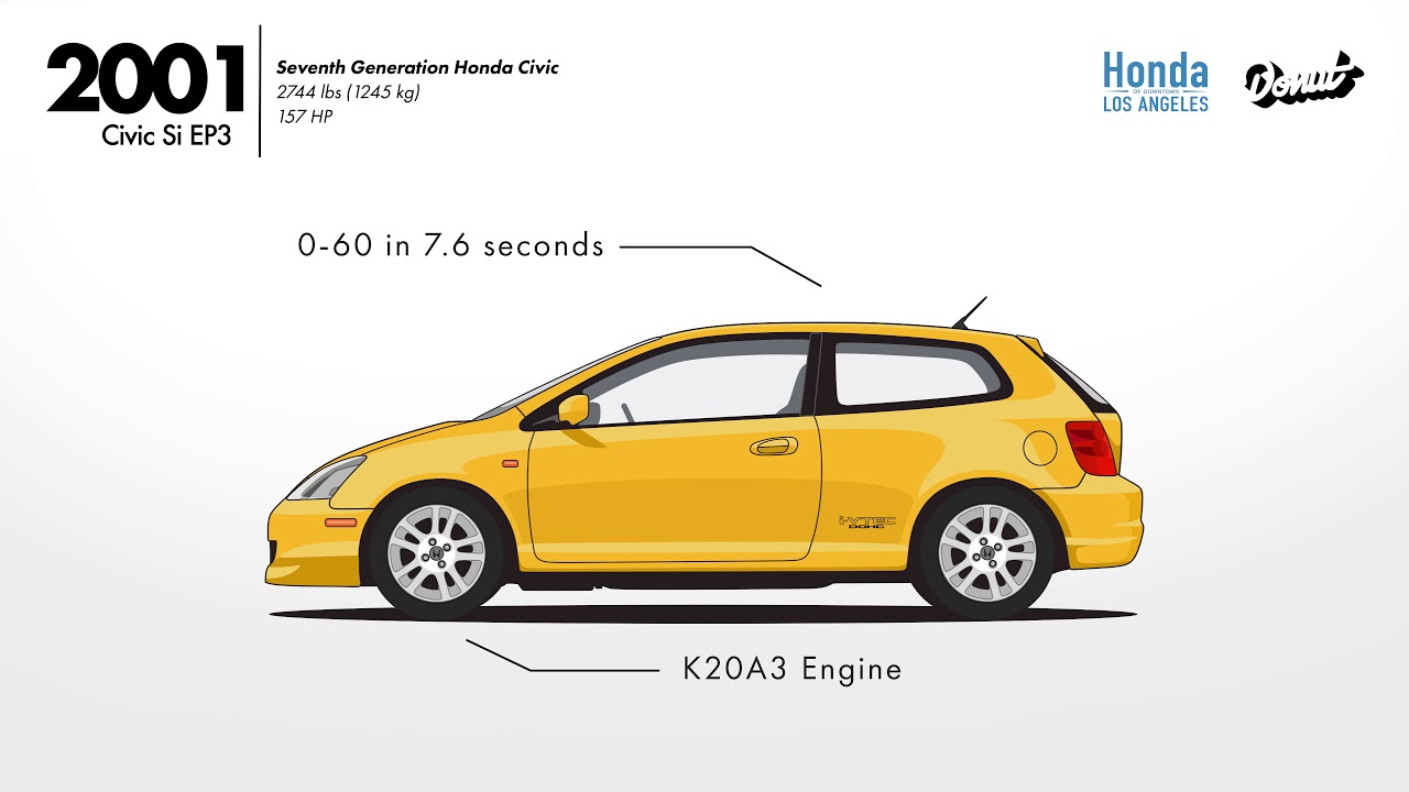 Evolution Of The Civic: Presented By Honda Of Downtown Los Angeles And  Donut Media