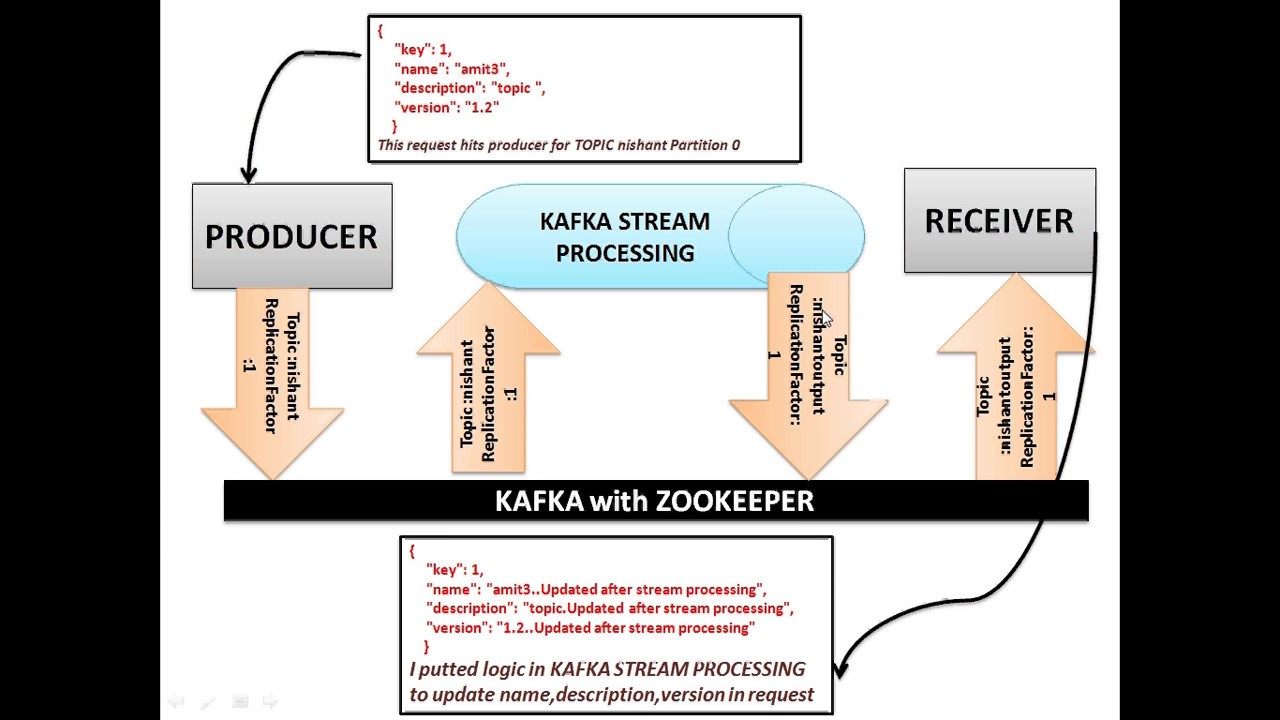 Kafka Streams With Spring Boot Youtube