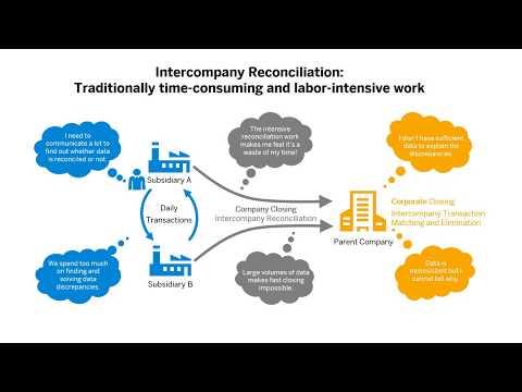 Advanced Intercompany Matching and Reconciliation in SAP S/4HANA Cloud 1908 and SAP S/4HANA 1909