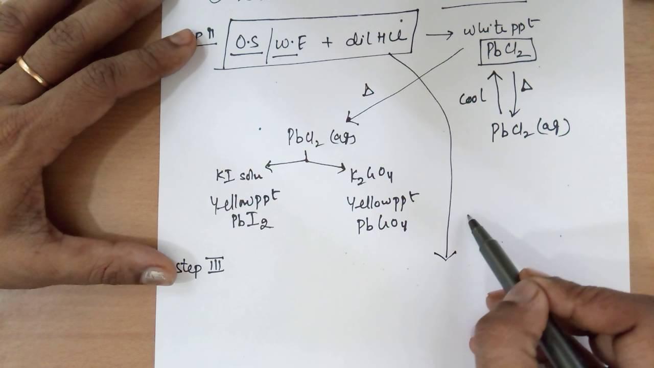 Salt Analysis Chart Pdf