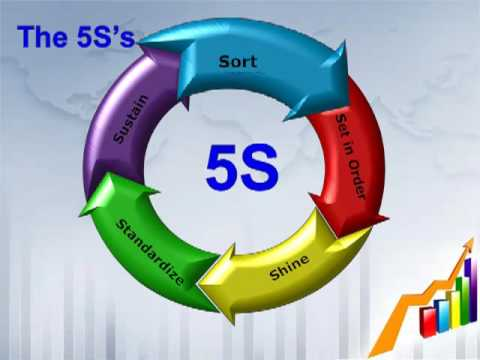 5s sort - youtube, Powerpoint templates