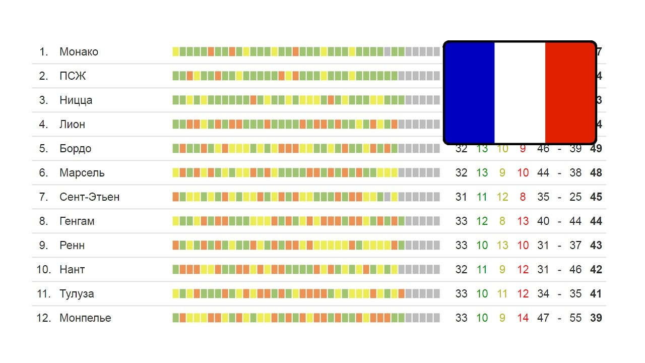 Франция кубок лиги турнирная таблица [PUNIQRANDLINE-(au-dating-names.txt) 70