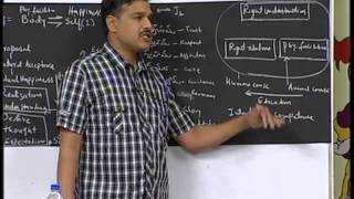Human Values & Professional Ethics Lecture 07: Harmony in Relationship Part I