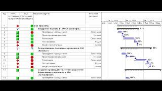 видео Норма выработки: формула. Как рассчитать норму выработки?