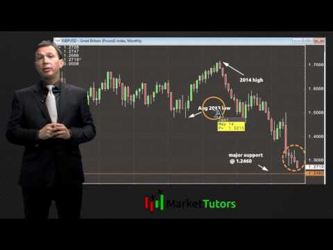 GBP/USD: Charting the uncharted territory with Fibonacci extensions – Market Tutors