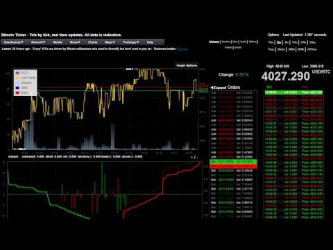 Bitcoin Ticker - Tick By Tick, Real Time Updates. All Data Is Indicative