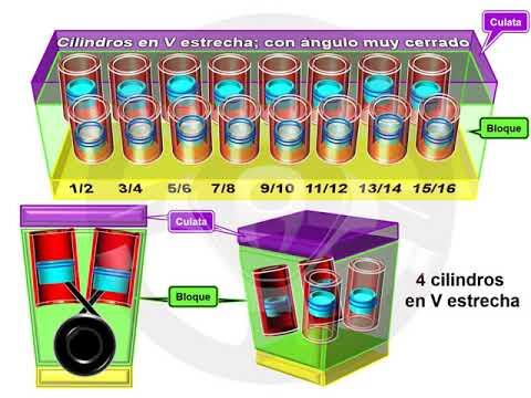ASÍ FUNCIONA EL AUTOMÓVIL (I) - 1.11 Disposición de los cilindros (3/10)