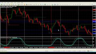 Forex Systems - Trend Cycle Forex Trading System