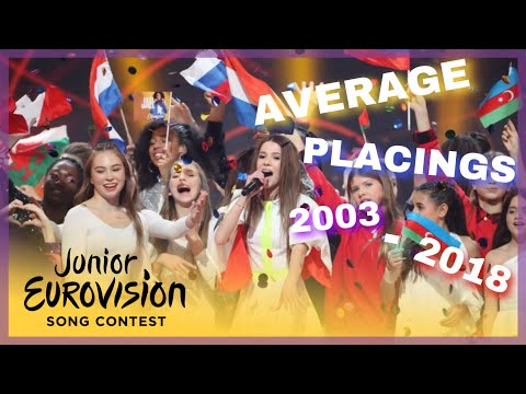 Junior Eurovision Song Contest | Average Placings (2003 - 2018)