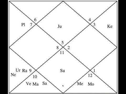 Example Charts (9) - Lady Sports Journalist - Astrology Basics 75