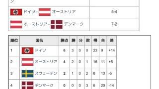 「1938年世界男子ハンドボール選手権」とは ウィキ動画