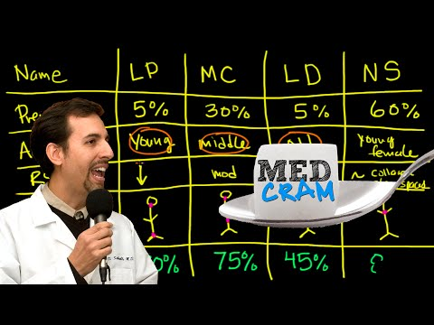 Lymphoma Explained Clearly by MedCramcom  2 of 2