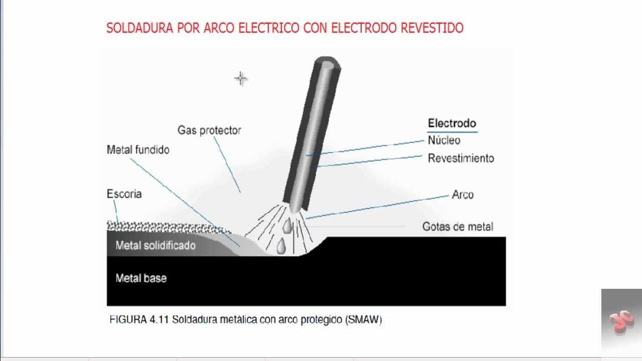 Soldadura por arco electrico parte 1 youtube for Que es soldadura
