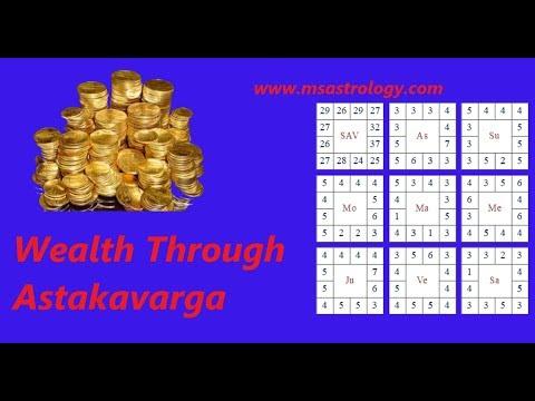 Wealth Through Astakavarga. MS Astrology - Vedic Astrology in Telugu Series.
