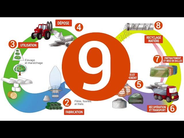 Agriculture Écologiquement Intensive et Économie Circulaire La Charte 100% APE