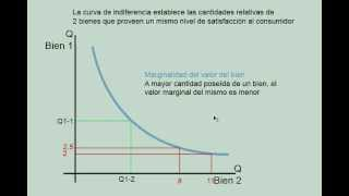 5 Minutos de Microeconomía: Curvas de Indiferencia