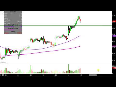 Denbury Resources Inc. - DNR Stock Chart Technical Analysis for 04-10-18