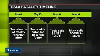 Is the SEC Investigating Tesla?